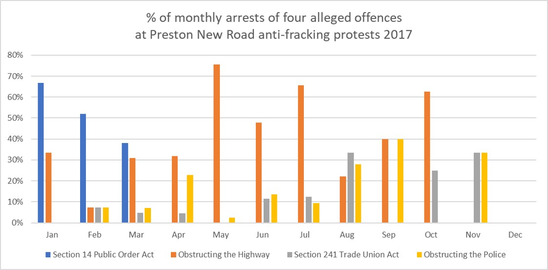 2017 % arrests by month