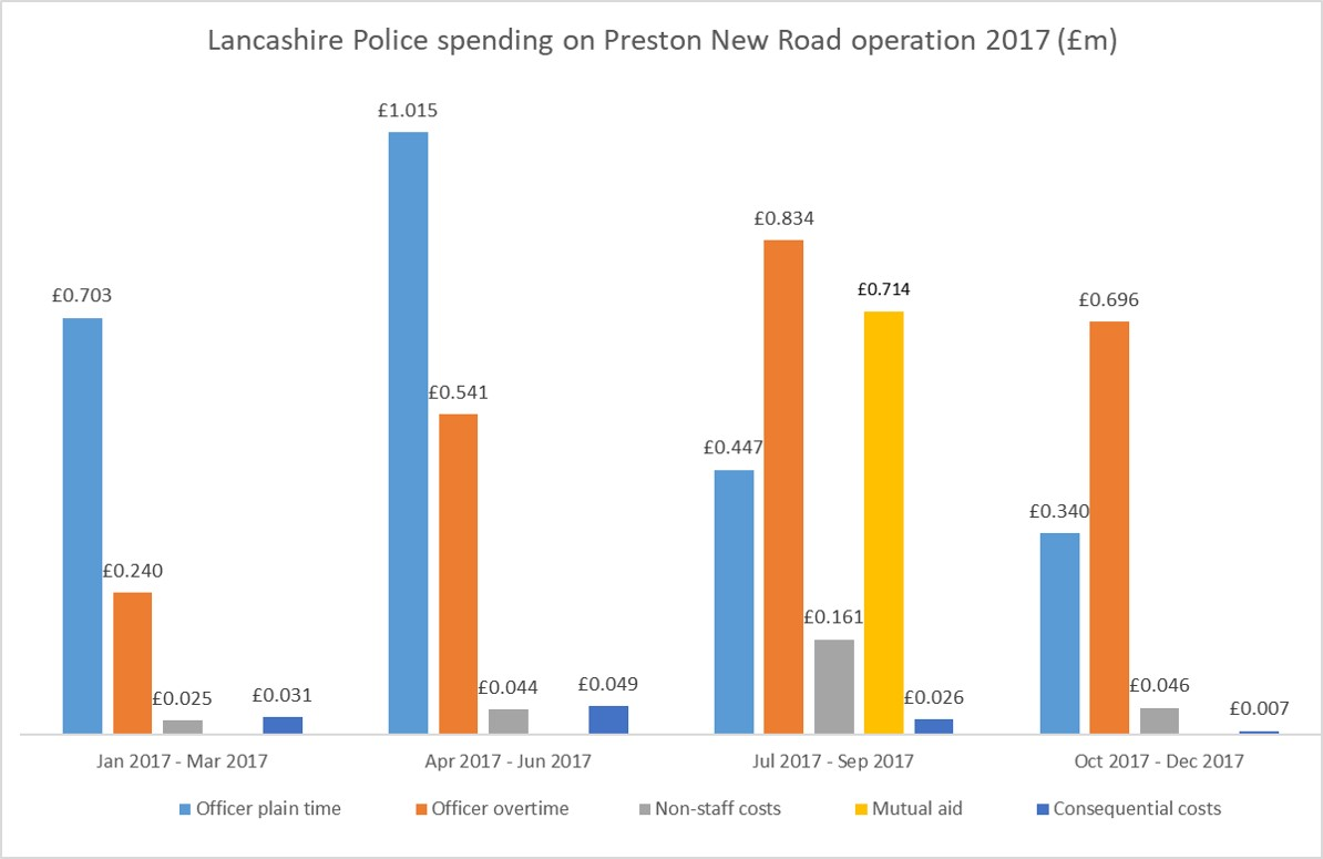 2017 PNR policing costs by category