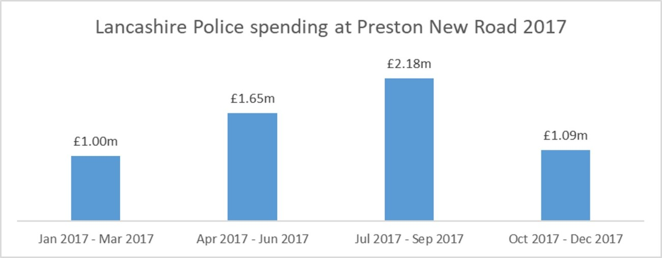 2017 PNR total policing costs