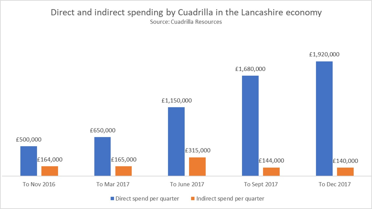 Cuadrilla quarterly spending 180130