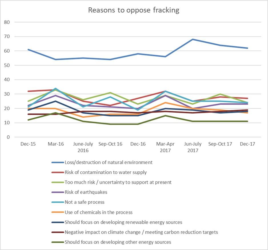 Reasons to oppose