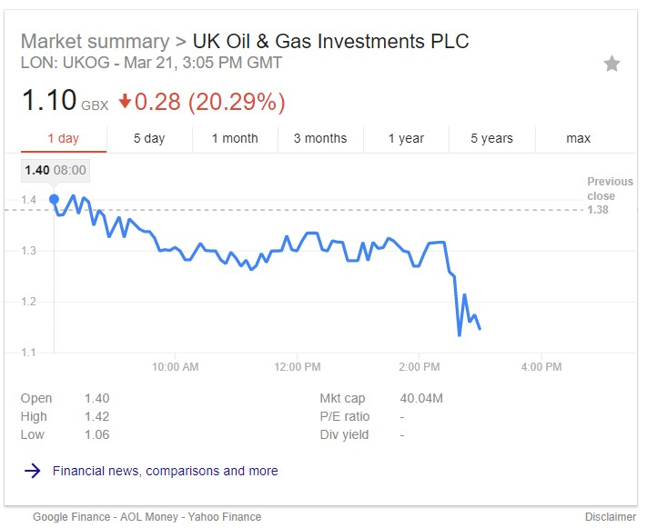 180321 UKOG shares