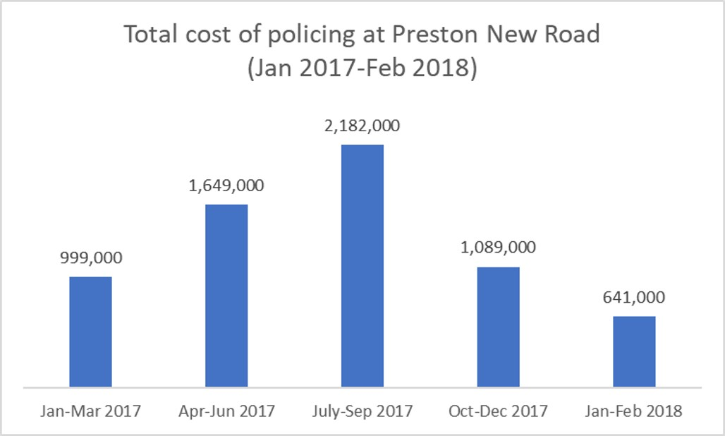 L Policing costs 2017 to 2018