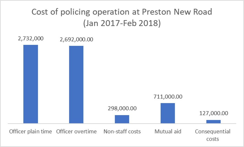 L policing type costs 2017 to 2018