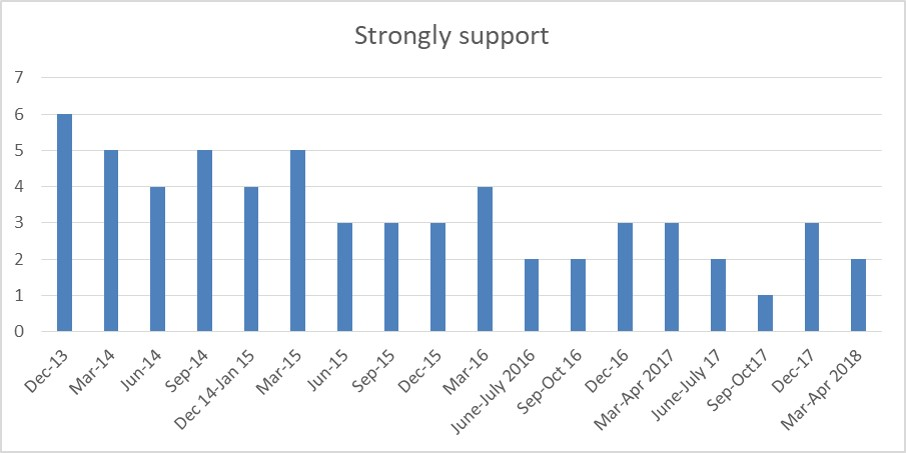 Wave 25 support strongly