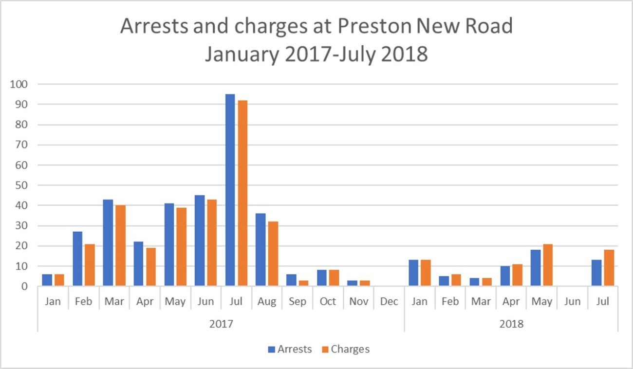 Lancs arrests Jan 2017 to Jul 2018