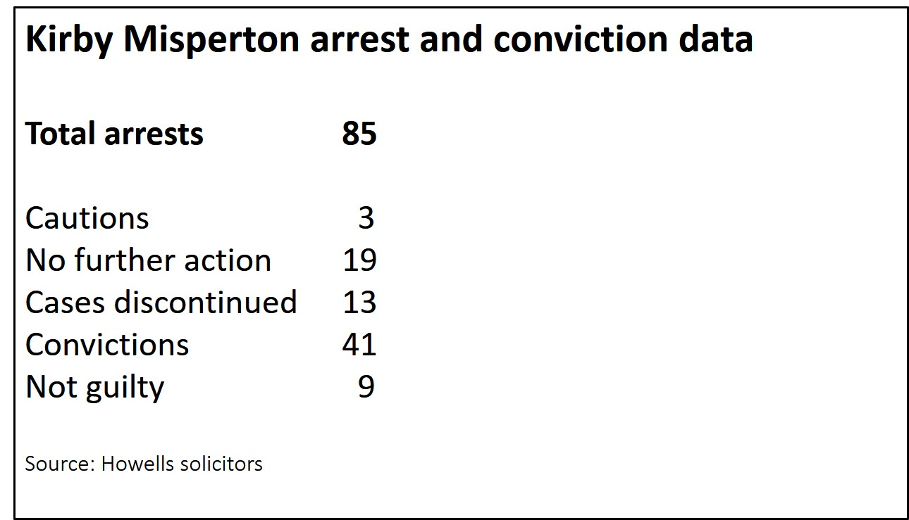 181001Howells KM arrest data