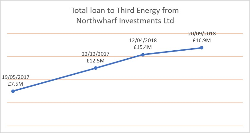 181010 Third Energy loan