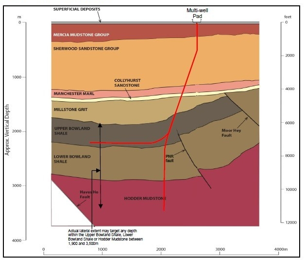 Cuadrilla geology in pnr hfp for well 1