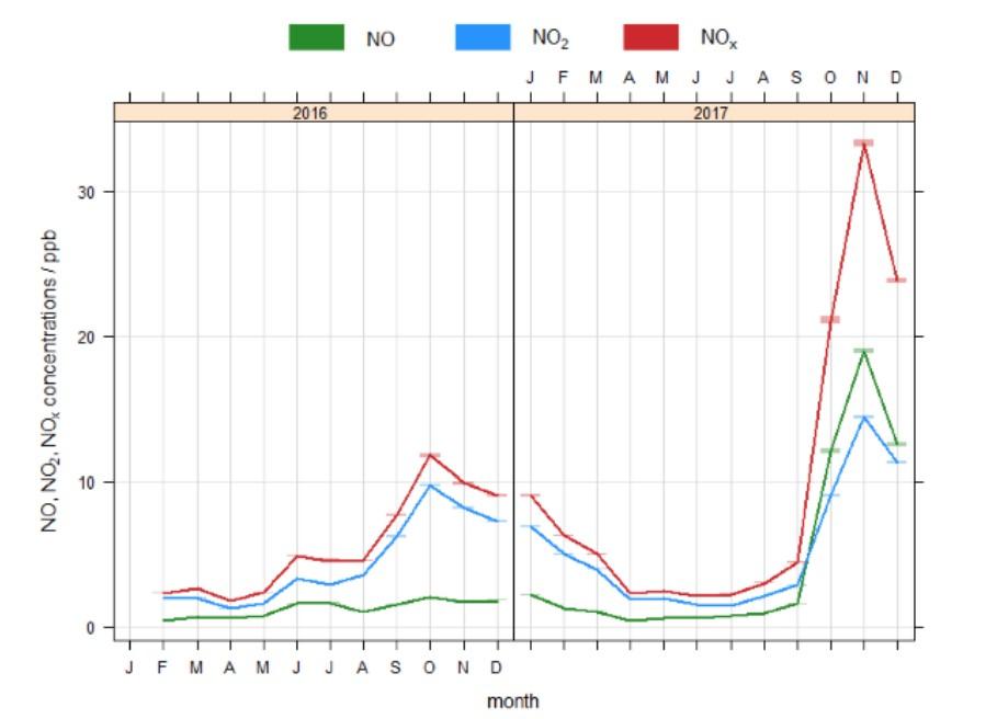 NOx constituent levels at Kirby Misperton Feb 2017 to Feb 2018 UoYork