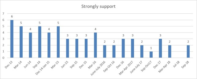 Wave 27 strong support