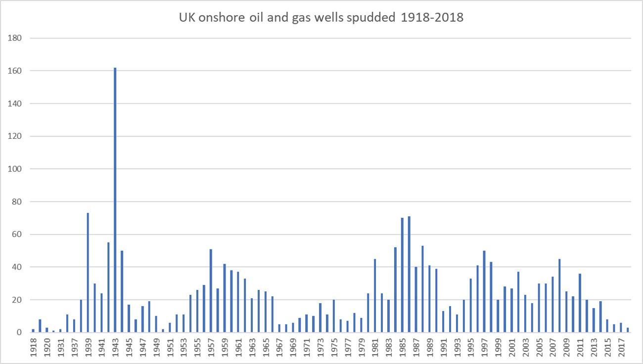 1918-2018 drilling