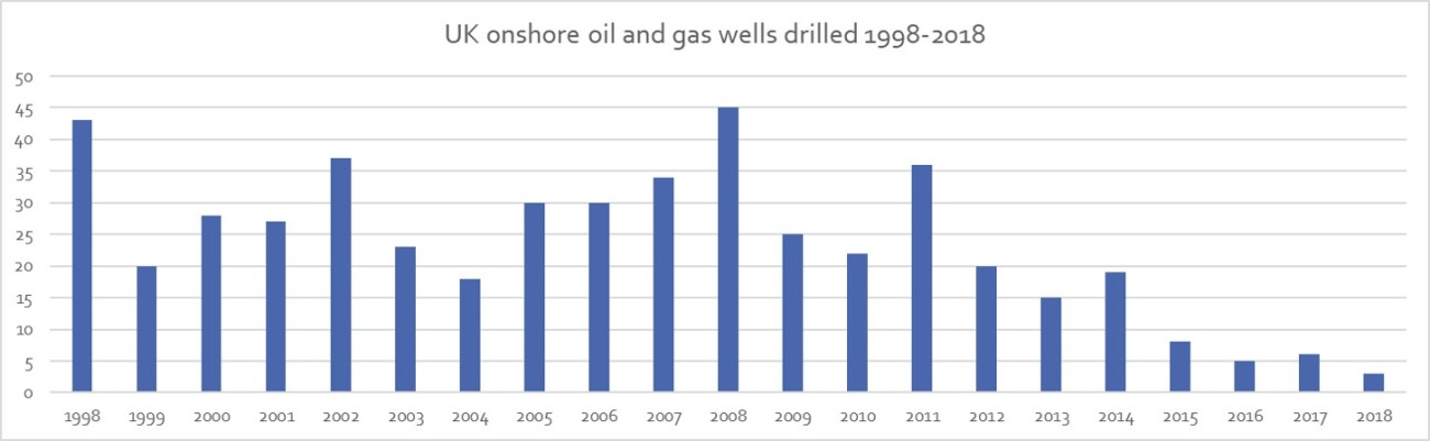 1998-2018 wells drilled