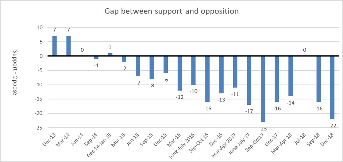Gap support and oppose