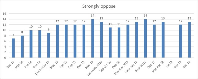 Strong oppose 1