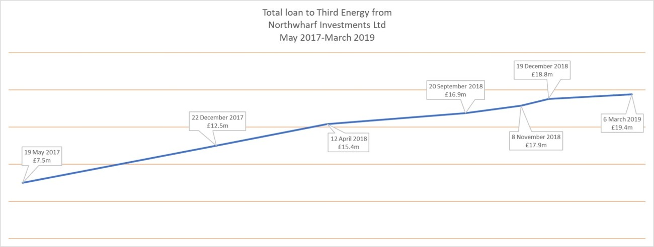 190306 Third Energy loan