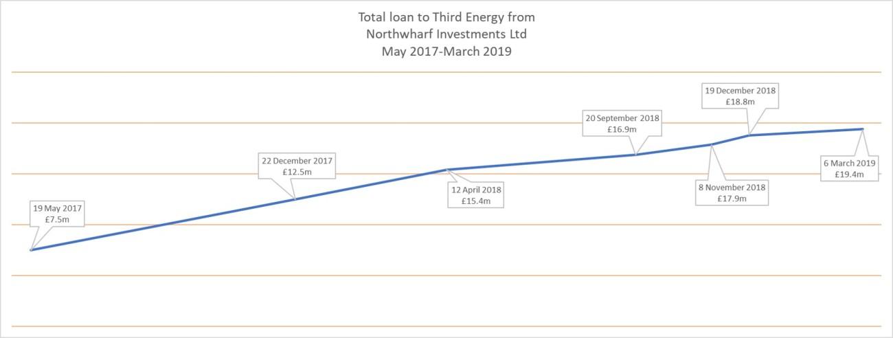 190306 Third Energy loan