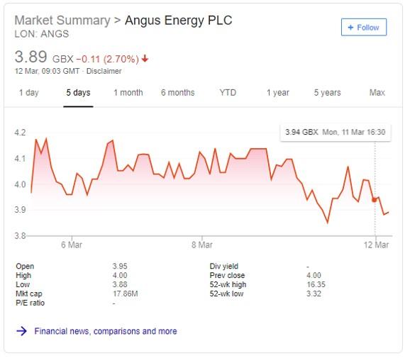 190311 Angus Shares close below 4p