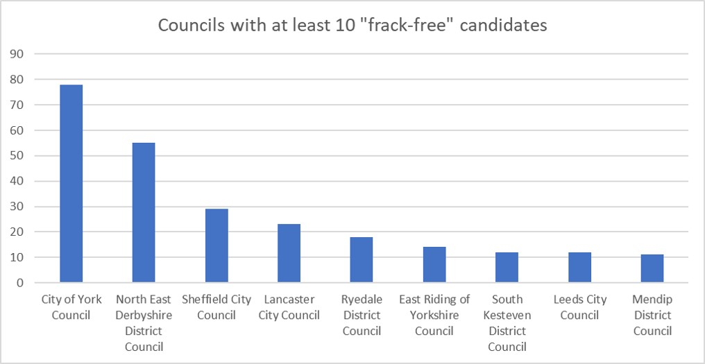 190426 frack free pledge councils
