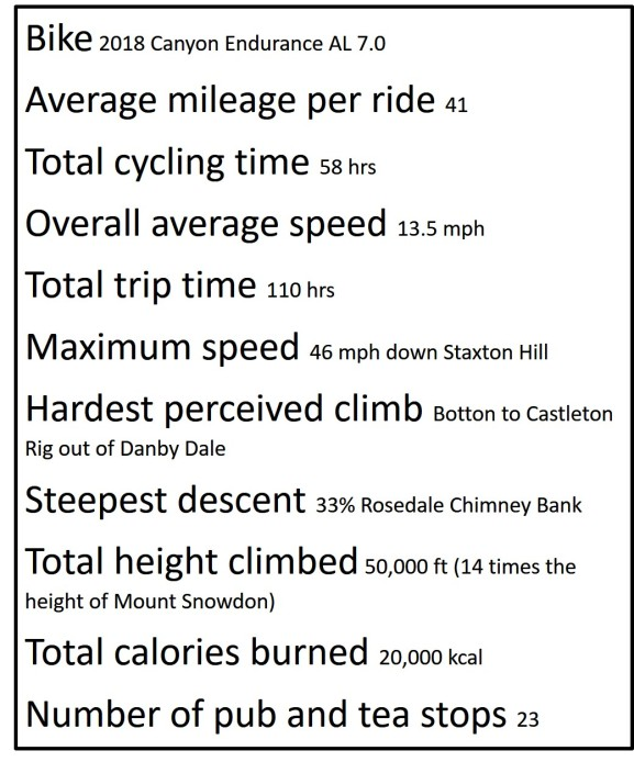 Bike facts