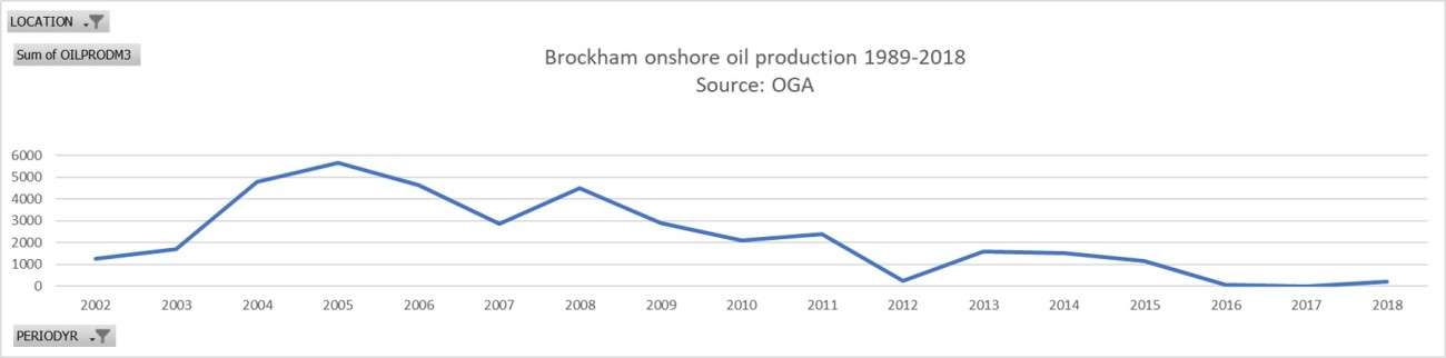 Brockham oil production 1989-2019