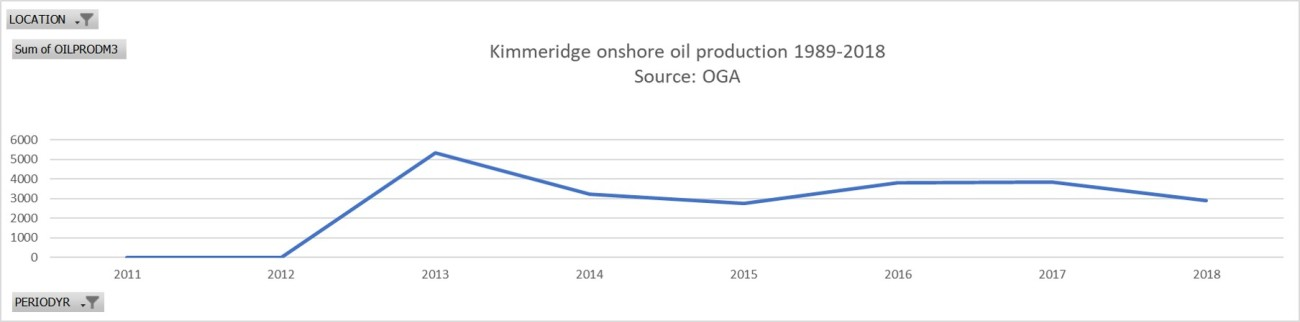 Kimmeridge oil production to 2018