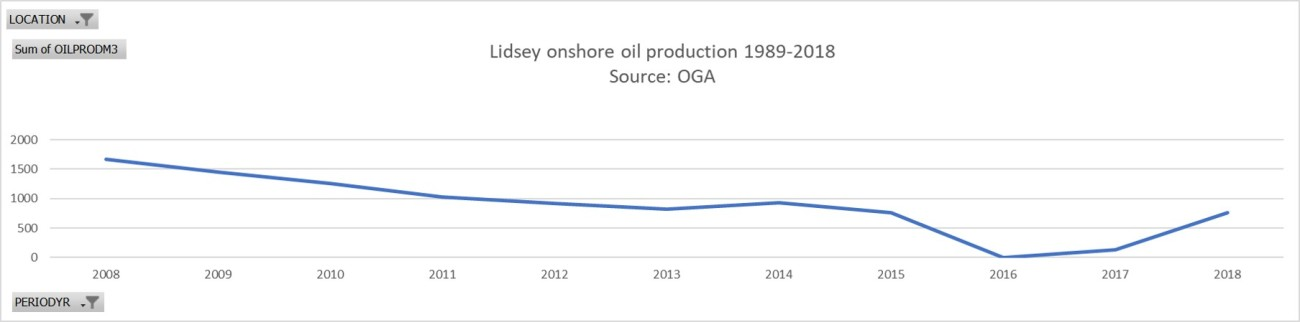 Lidsey oil production 1989-2018