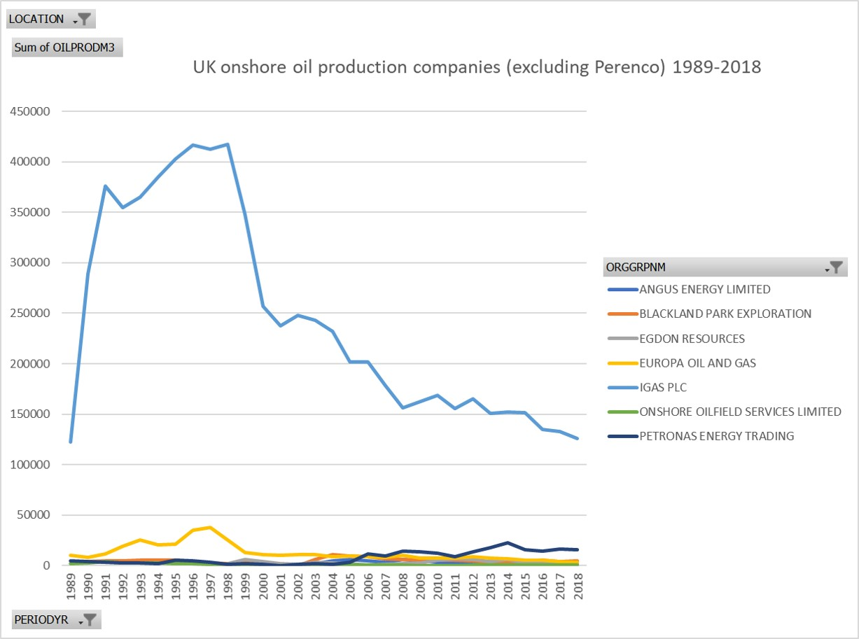 onshore production 1999-2018 companies ex Perenco