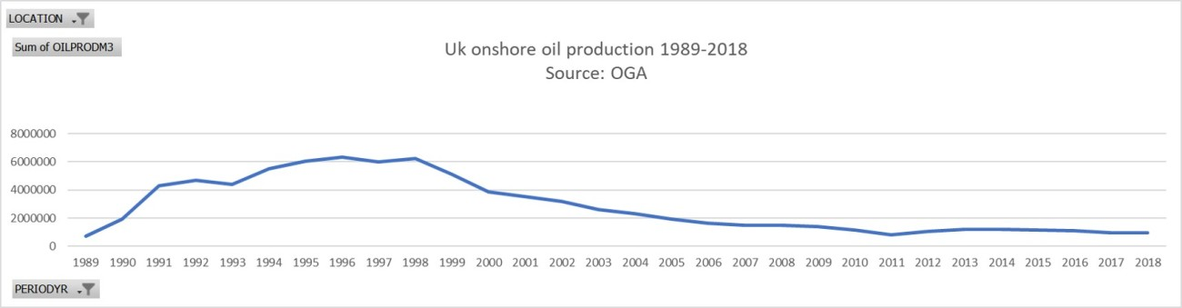 onshore proudction 1989-2018