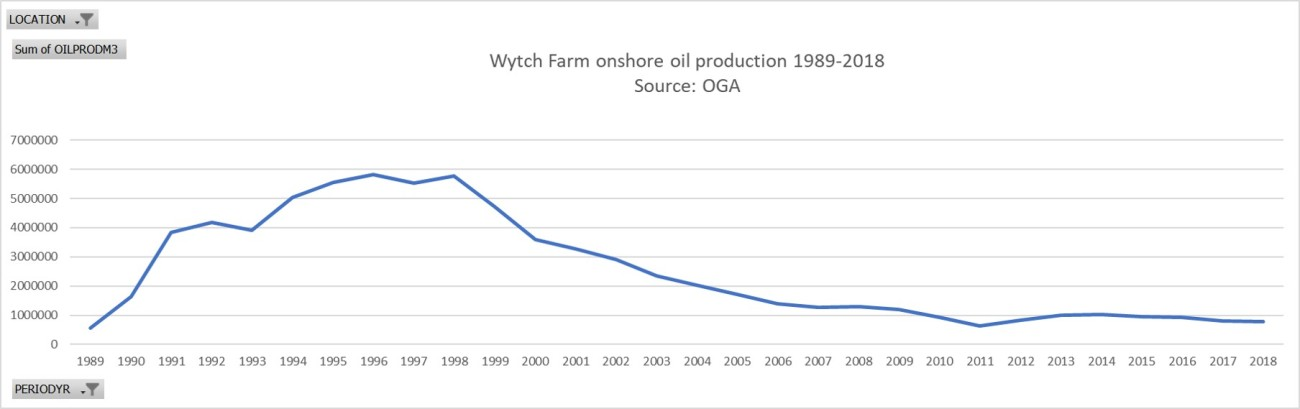 Wytch Farm oil production to 2018