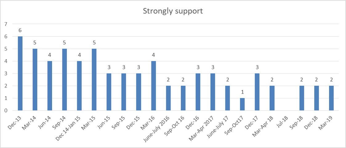 Wave 29 strong support