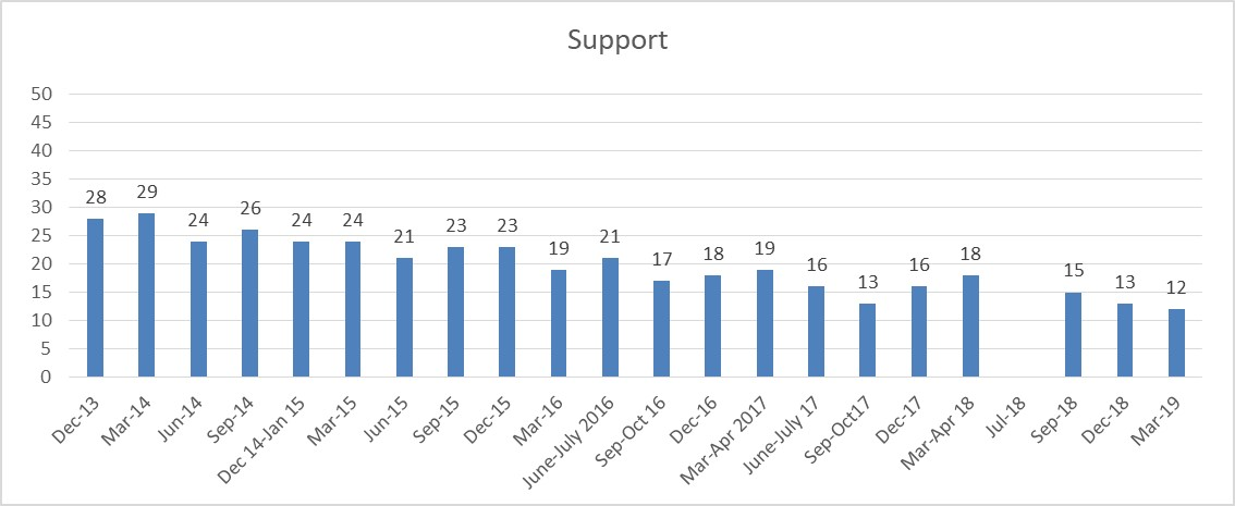 Wave 29 support1