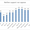 Wave 30 neither support nor oppose