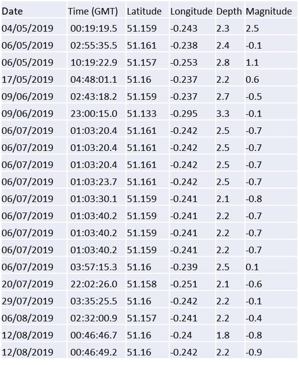 190828 Newdigate tremors