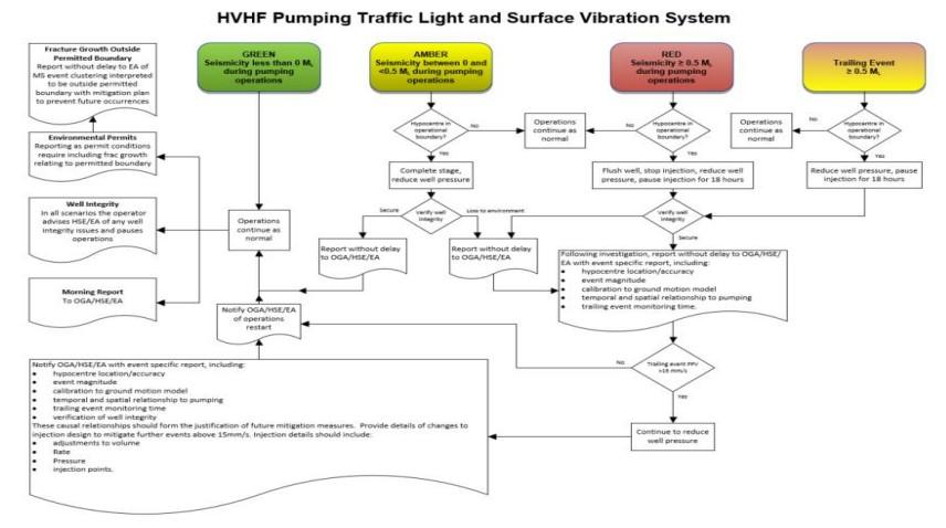 Cuadrilla hydraulic fracturing plan