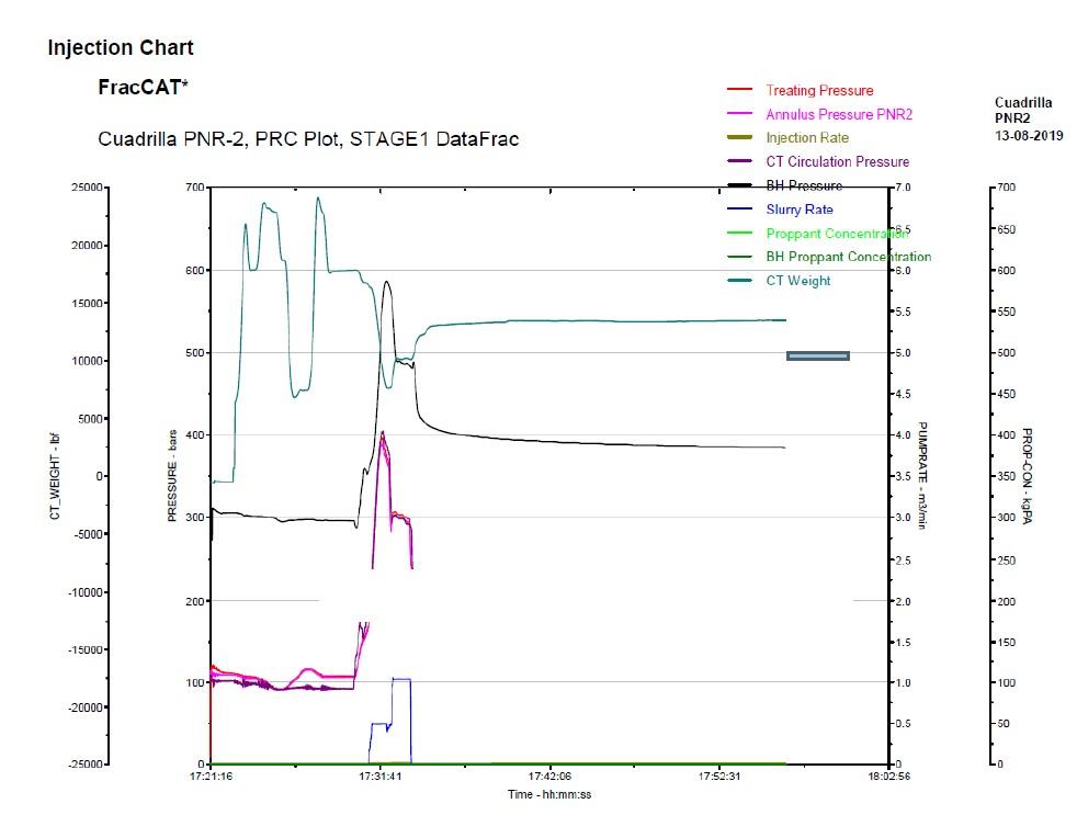 pnr-2 daily logs mini frack pressure chart
