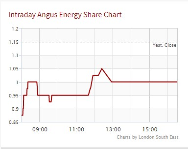 191025 Angus share price London South East