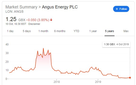 Angus Energy shares
