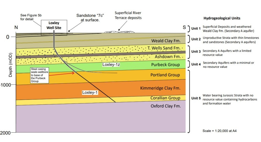 Hydrogeological model for UKOG 234's Loxley wellsite near Dunsfold, Surrey. Source: UKOG 234 environmental permit application