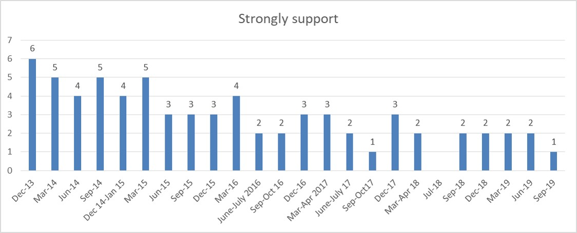 Wave 31 strrong support