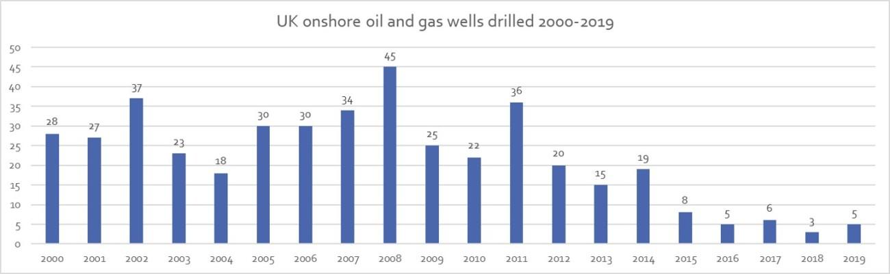 191229 drills 2000-2019