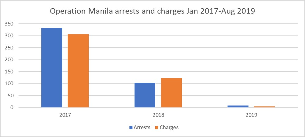 200114 Operation manila arrests and charges