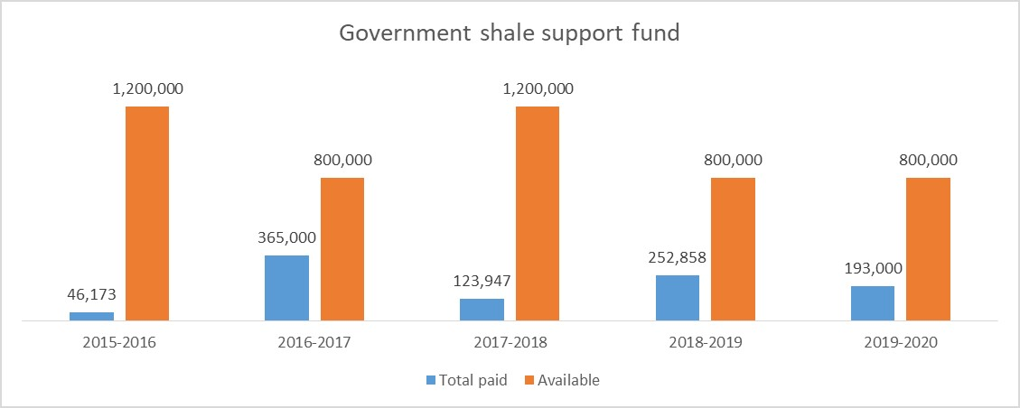 200311 shale support fund data