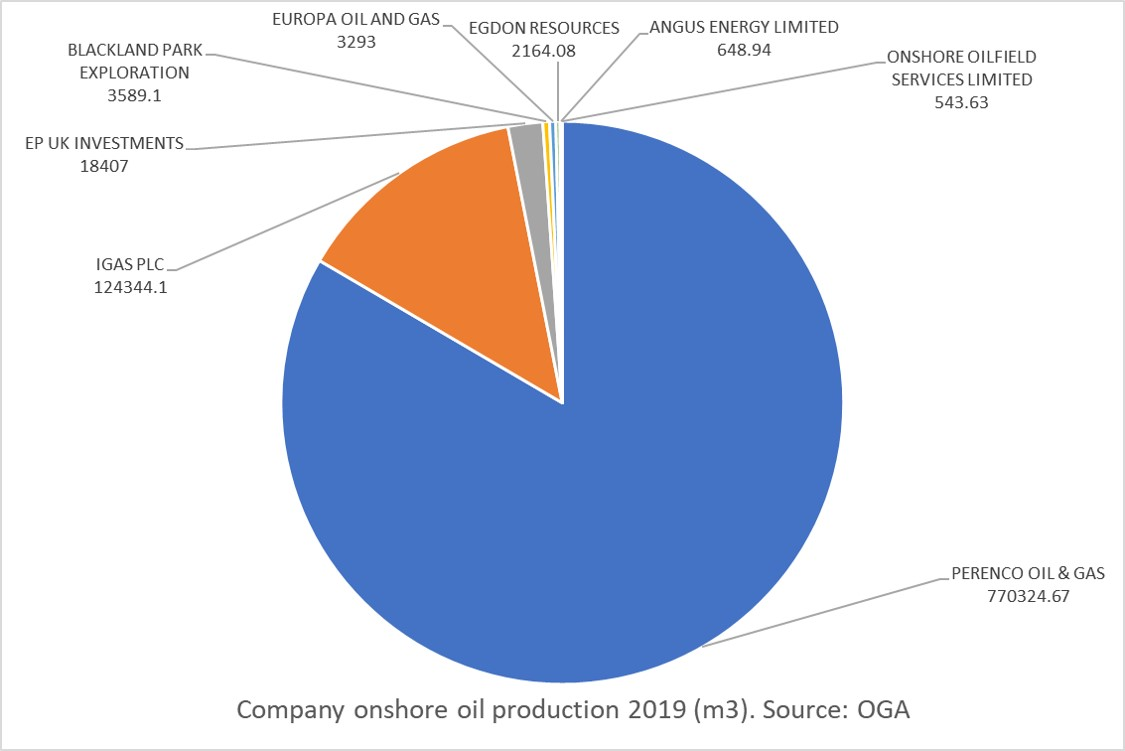 2019 company oil production