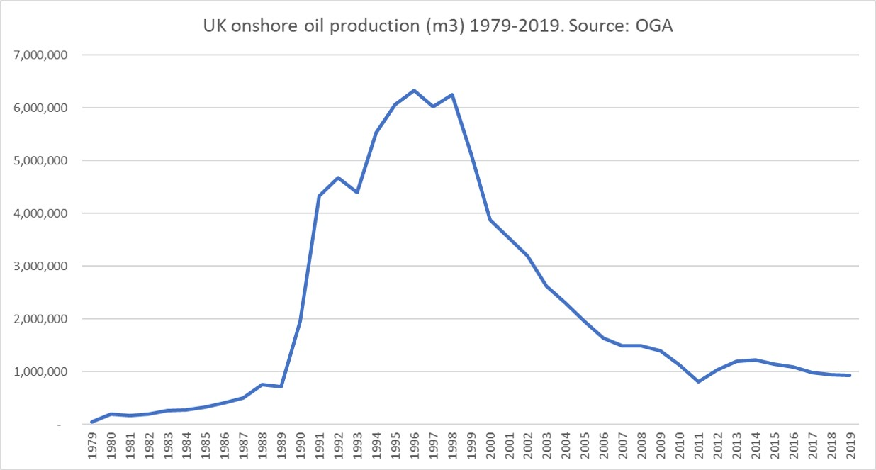 2019 total onshore oil production