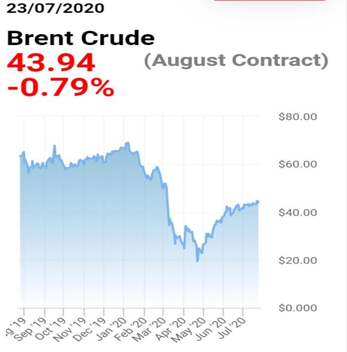 200723 brent oil price
