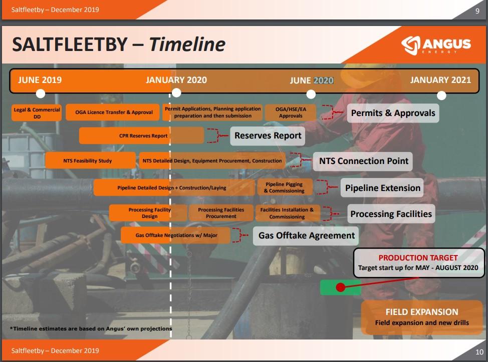 201912 Saltfleetby timeline